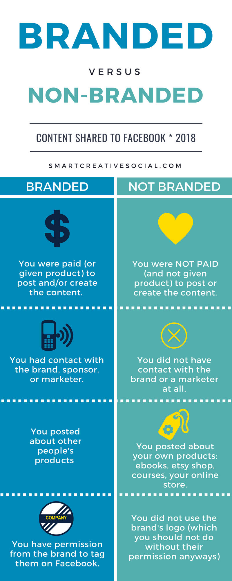 Chart of branded content versus non-branded content on Facebook
