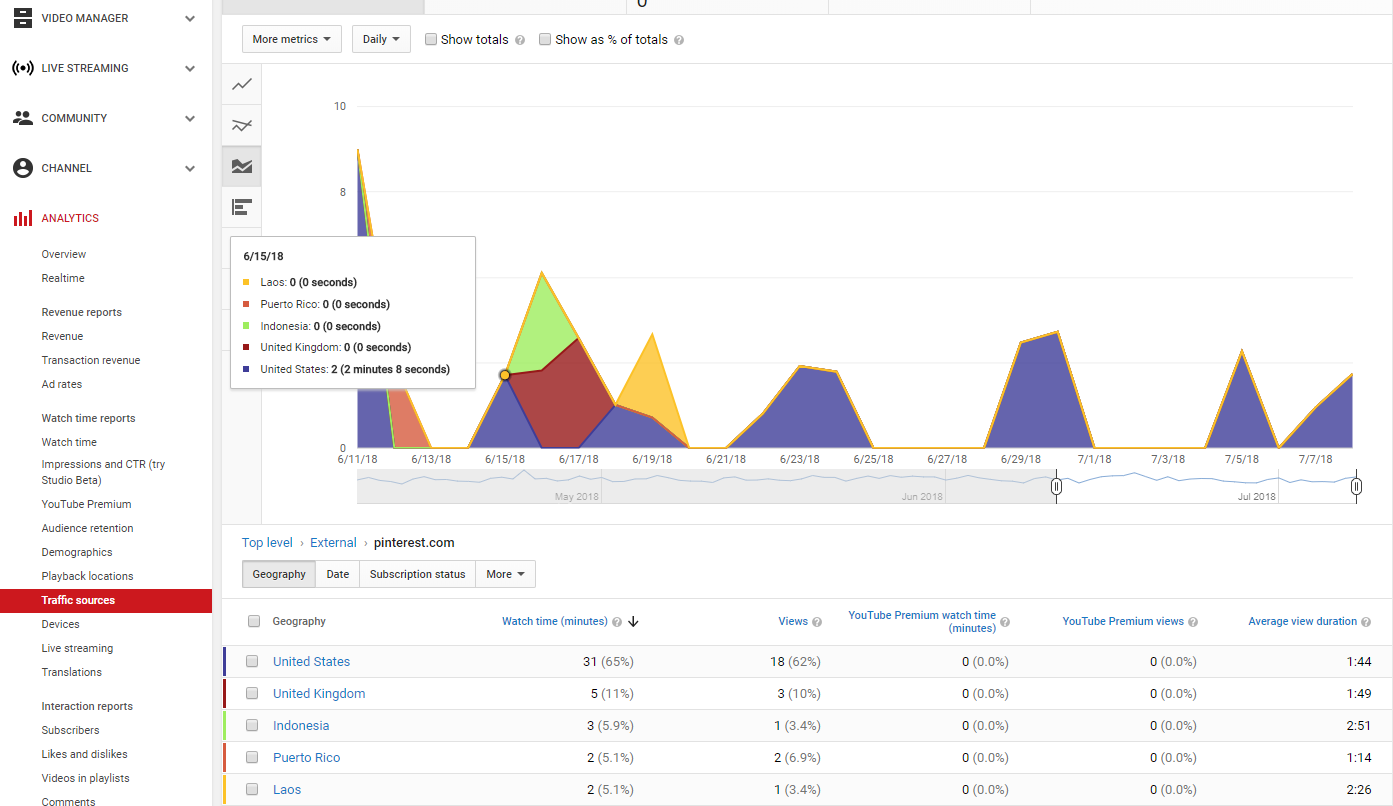 screenshot of video view analytics - YouTube