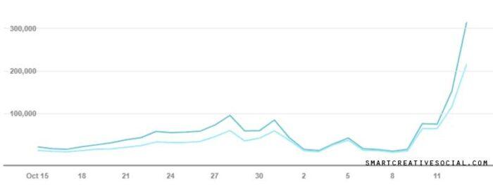 Screenshot of Pinterest Analytics showing Hashtag performance